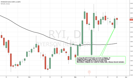 RYI: Simple Trading Techniques – Pullback Candlestick Strategy