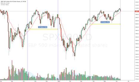 SPX500: SPX 500 - Swing Short Sweet Chariot