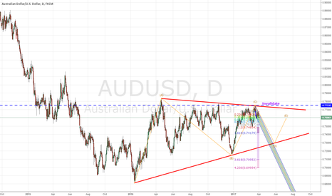 AUDUSD: audusd could be in a triangle range