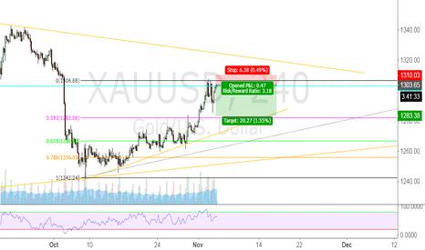 XAUUSD: Gold short against trend.
