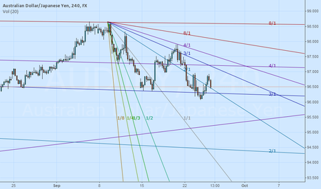 AUDJPY: AUDJPY short and long in play. respond to GANN
