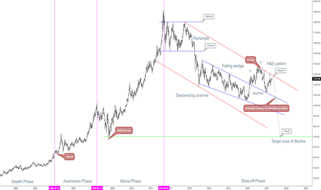 XAUUSD: 2000s Gold Bubble Snapshot