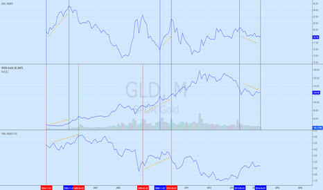 GLD: Gold, dollar and interest rate