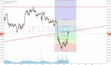 JP225USD: 日経225 リターンムーブ終了か