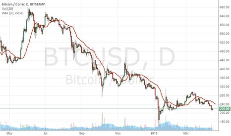 BTCUSD: 1y Bitcoin/USD