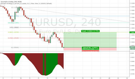 EURUSD: EURUSD touched earlier support line