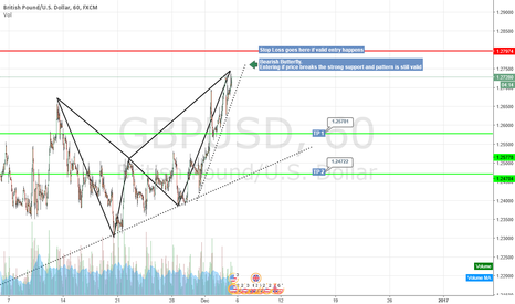 GBPUSD: Bearish Butterfly
