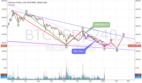 BTCUSD:  Elliott Wave - 03