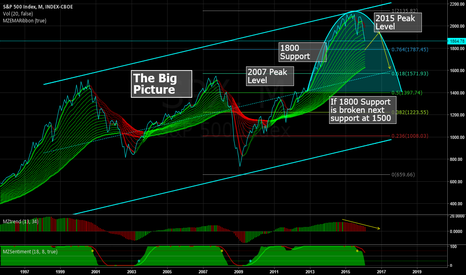 SPX: The Big Picture. 1800 Key Support level.
