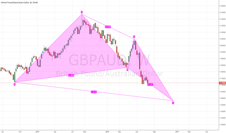 GBPAUD: Potential Bull Butterfly