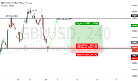 GBPUSD: GBPUSD - Possible Long Opportunity
