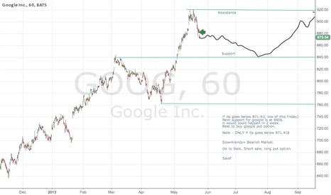 GOOG: Short google