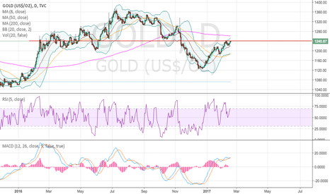 GOLD: Pullback on gold?