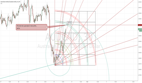 AUDCAD: profit taking in audcad might be a good idea soon