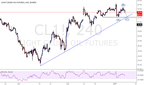 CL1!: Sell Crude oil!