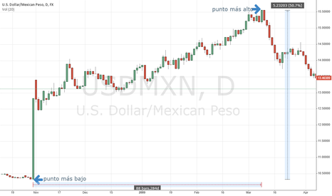 USDMXN: Dollar/Mexican Peso An interesting timeframe for future research
