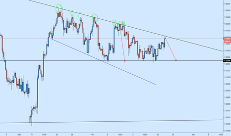 GBPCAD: GBPCAD Bearish off Another Resistance Rejection