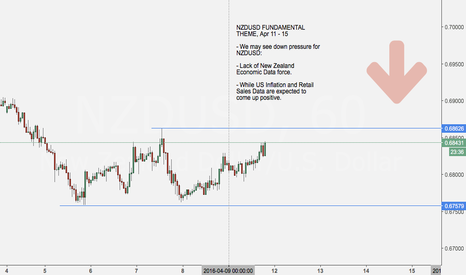 NZDUSD: Setup: Would like to see if NZDUSD resistance is worth shorting