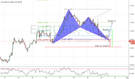 EURUSD: Bullish bat pattern