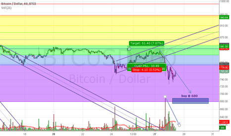 BTCUSD: Buy support sell resistance
