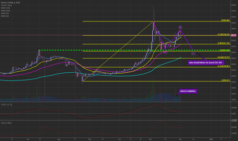 BTCUSD: looking a little heavy while volume deplets (305 target)