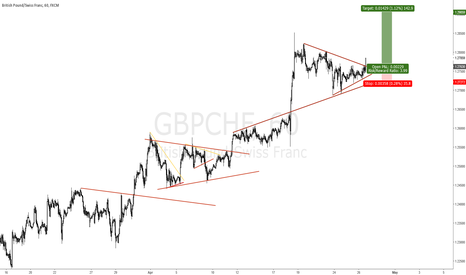 GBPCHF: GBP IS NOW STARTING THE NEXT LEG HIGHER
