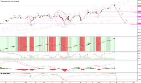 QQQ: BTFDers better come in quick, Fear Ratio is dipping real quick