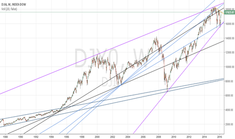 DJY0: Trade with these lines of triangular geometry my friend (DOW)