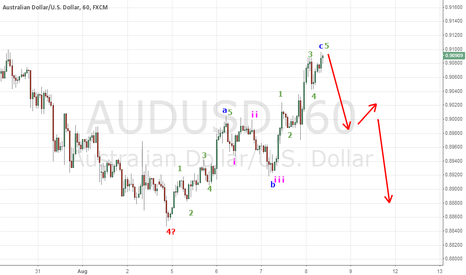 AUDUSD: AUD/USD 1h chart to ABC retracement on 4h chart