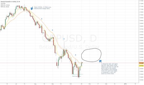 GBPUSD: 10/20/2014 sell idea