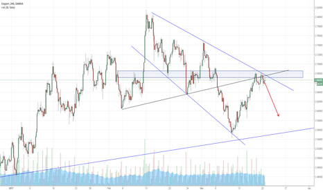 XCUUSD: Some resistance going at that level