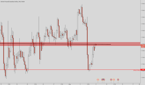 GBPCAD: GBPCAD - Possible short