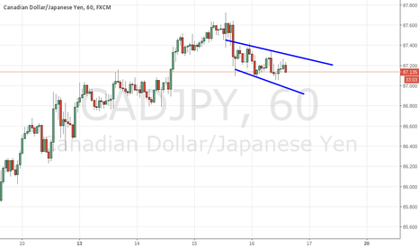 CADJPY: CAD/JPY 1hr Channel