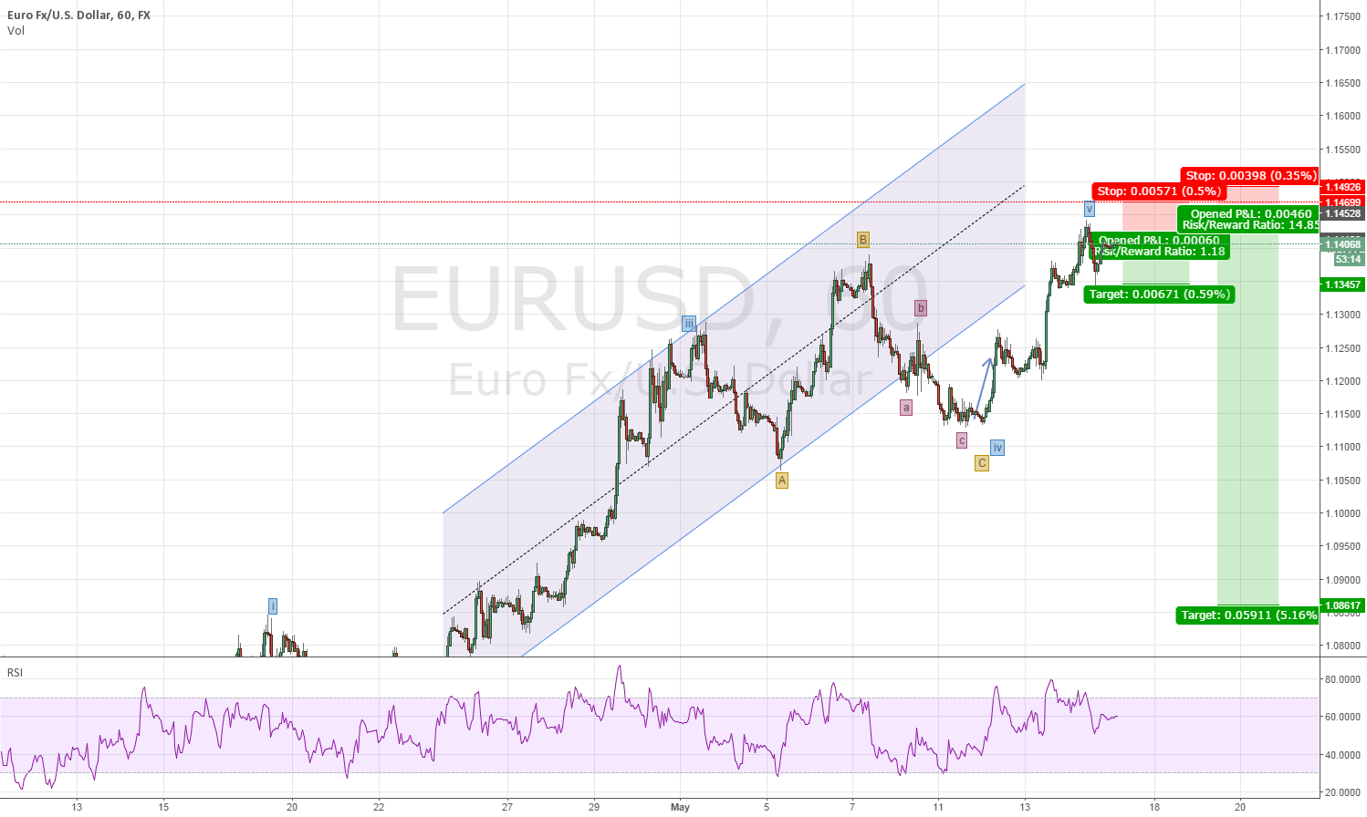 All Good things come to an end so Does EURUSD