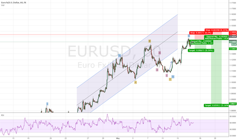 EURUSD: All Good things come to an end so Does EURUSD