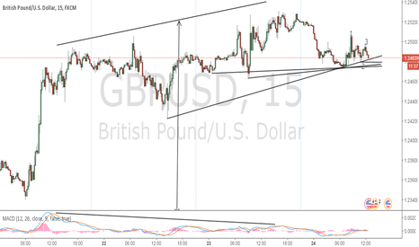 GBPUSD: There might be a drop in the making
