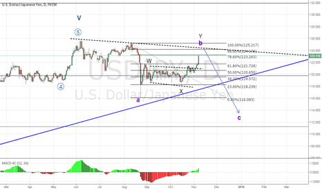 USDJPY: USDJPY, b wave correction