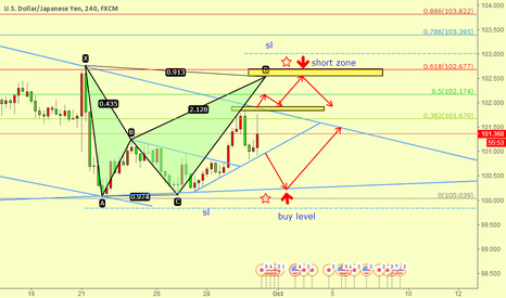 USDJPY: USDJPY WAITING FOR TWO ENTRIES