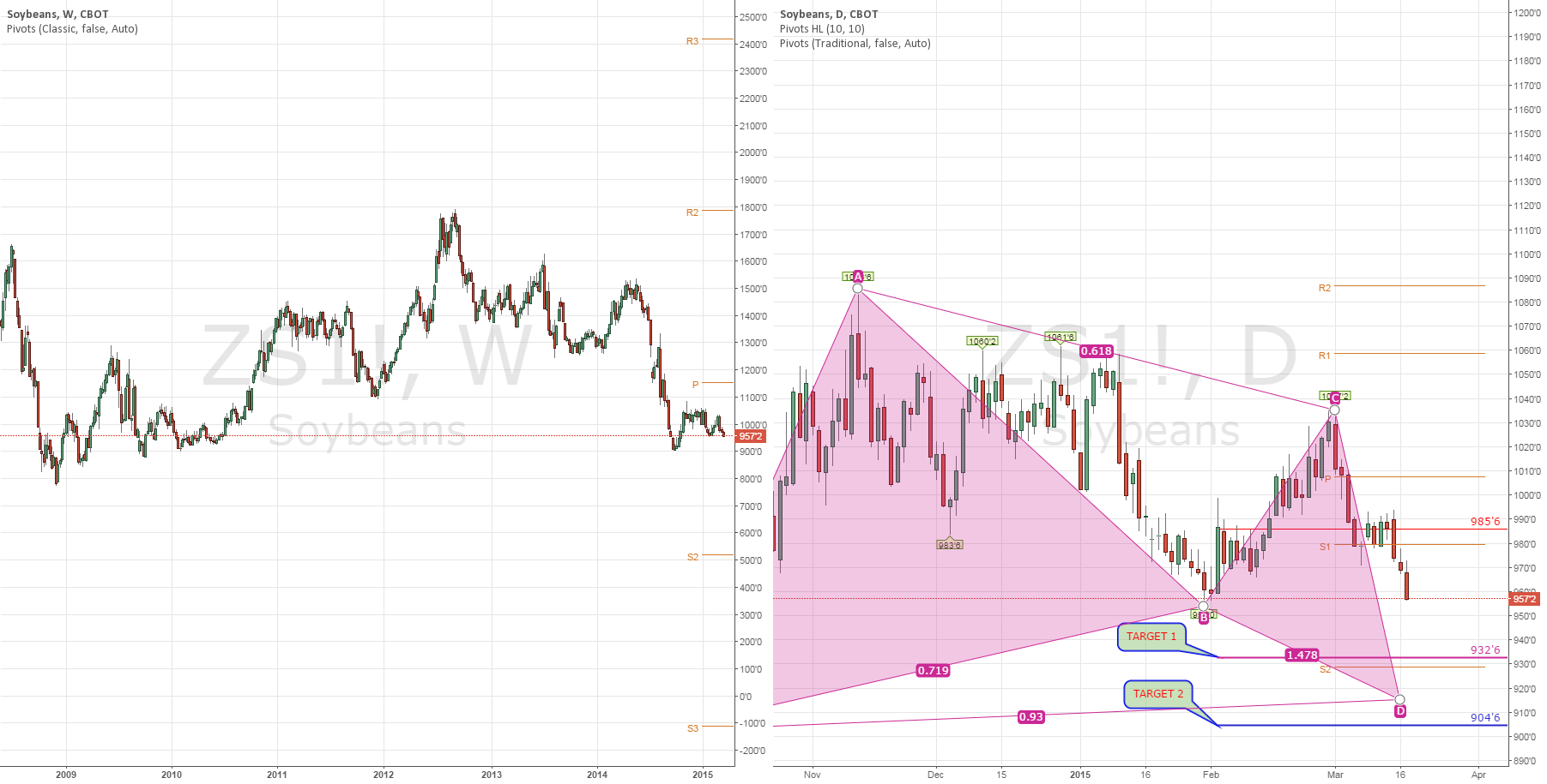 SOYBEANS: Weekly & Daily