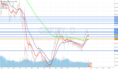 GBPJPY: GBP/JPY looking to reverse into a bullish trend.