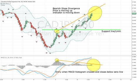 CADJPY: CADJPY Bearish Slope Divergence