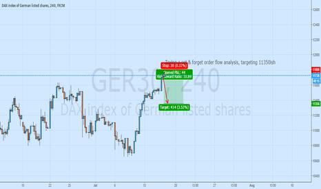 GER30: Order flow DAX short, target 11350 10RR
