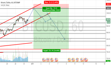 BTCUSD: BTCUSD will probably complete this portion