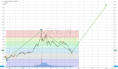 SLV: long term silver forecast