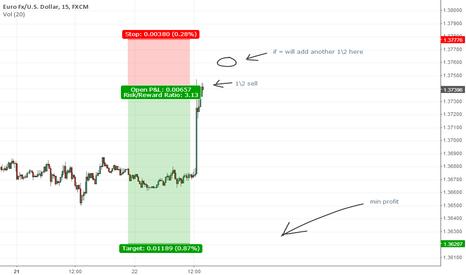 EURUSD: !ShORT!! EUR USD