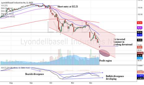 LYB: LYB, follow up trade
