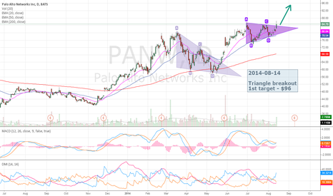 PANW: PANW daily chart - bullish triangle breakout
