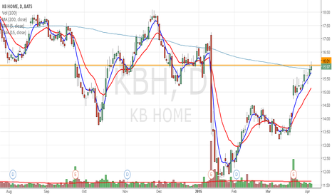 KBH: KBH building homes and momentum for a key level break