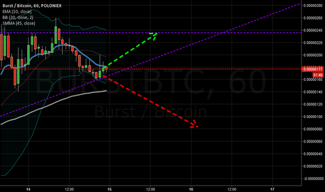 BURSTBTC: bRUST TIME?