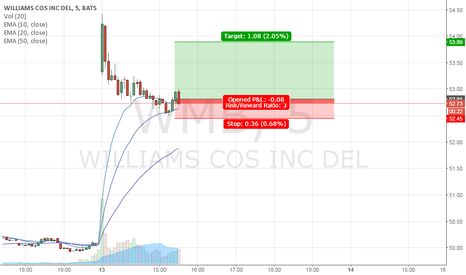 WMB: WMB bulish daily retest